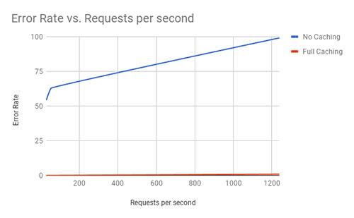 基于NGINX反向代理缓存的高性能的WordPress主机